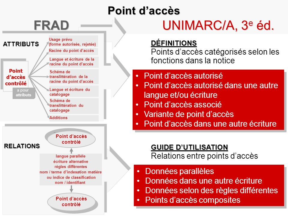 nom / terme d'indexation matière ou indice de classification