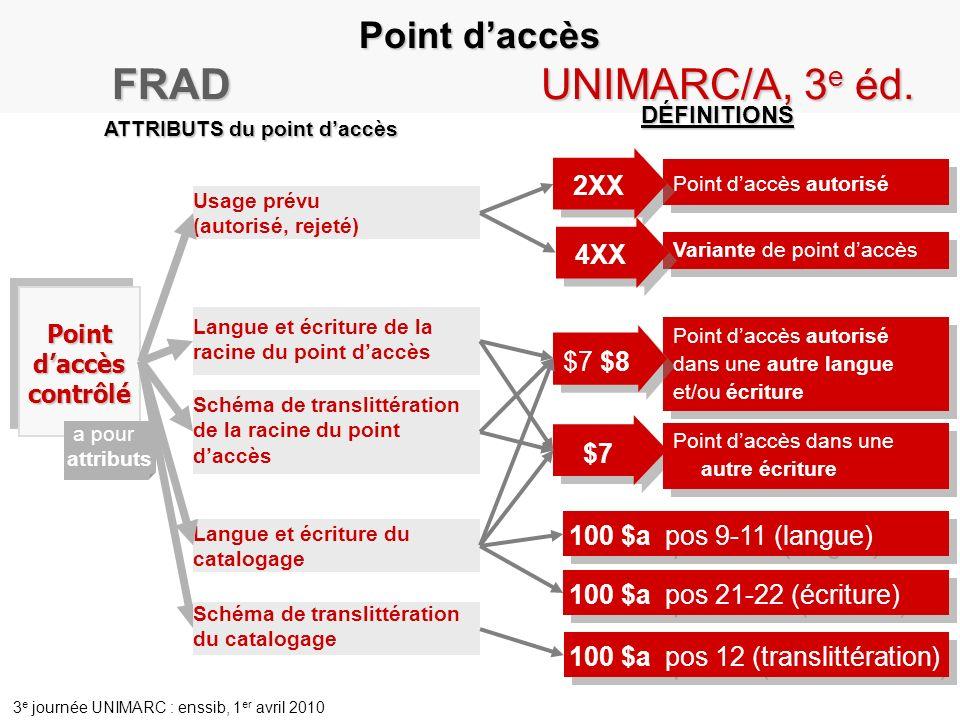 FRAD UNIMARC/A, 3e éd. Point d'accès 2XX 4XX $7 $8 $7