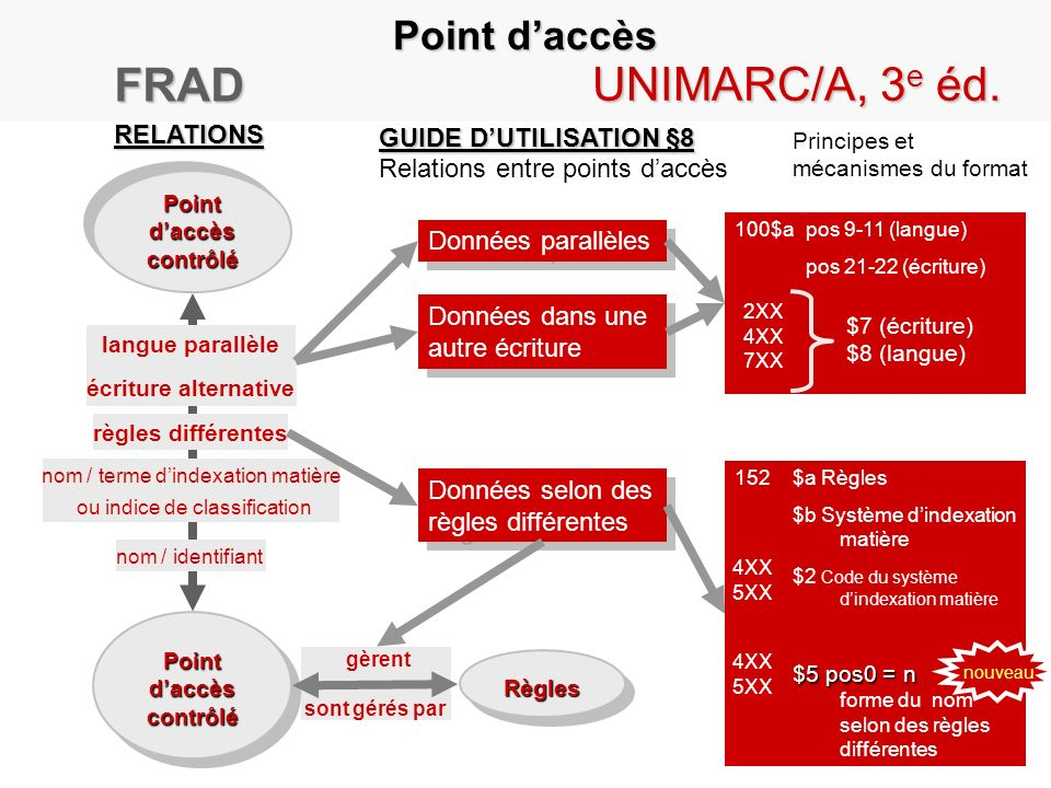 FRAD UNIMARC/A, 3e éd. Point d'accès RELATIONS