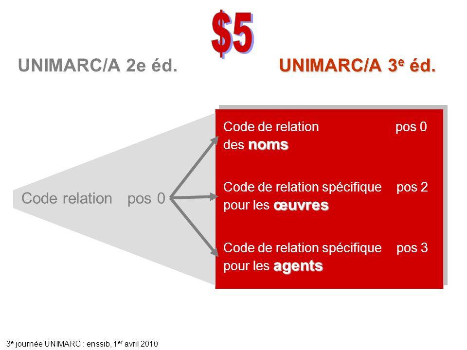 $5 UNIMARC/A 2e éd. UNIMARC/A 3e éd. Code relation pos 0