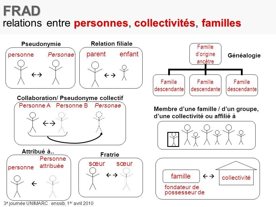 FRAD relations entre personnes, collectivités, familles