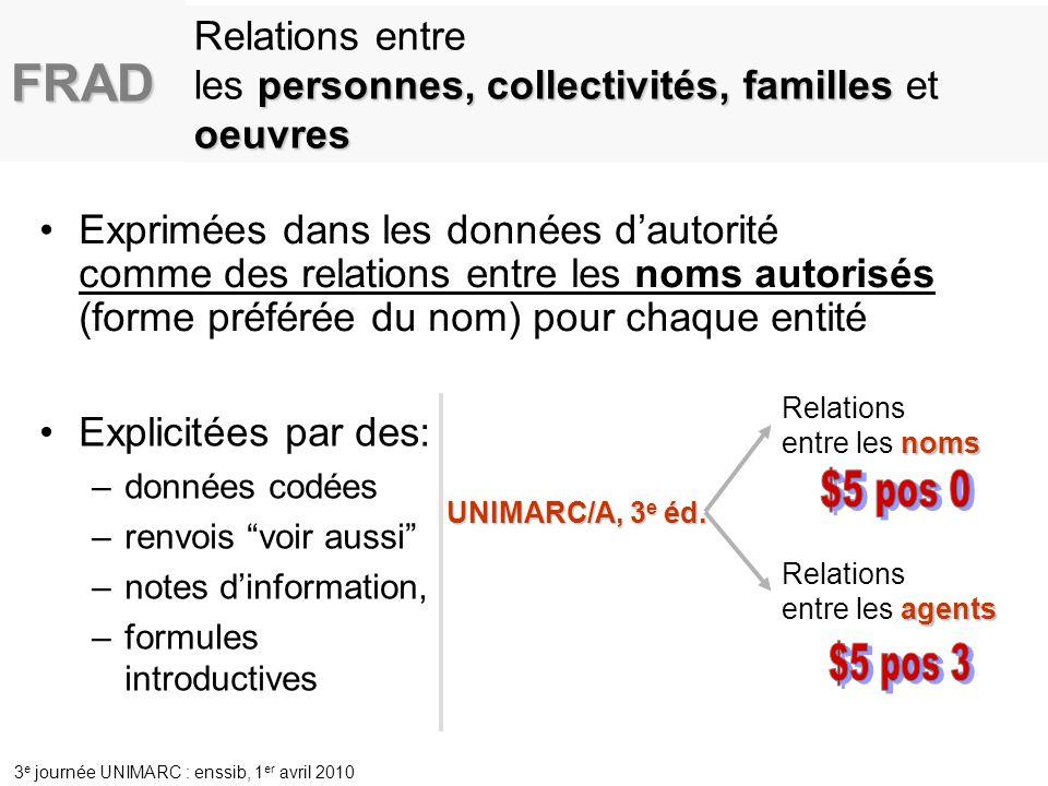 FRAD Relations entre les personnes, collectivités, familles et oeuvres.