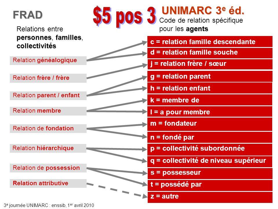 UNIMARC 3e éd. FRAD. $5 pos 3. Code de relation spécifique pour les agents. Relations entre personnes, familles, collectivités.