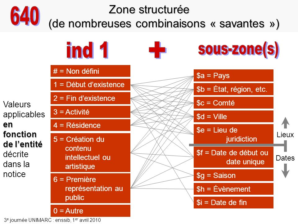 Zone structurée (de nombreuses combinaisons « savantes »)