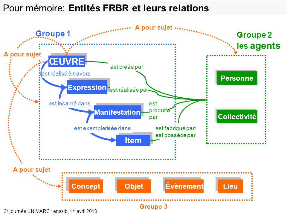 Pour mémoire: Entités FRBR et leurs relations