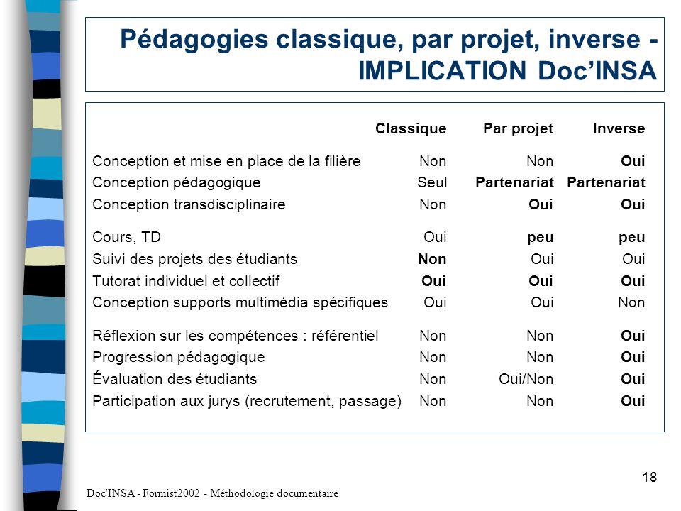 Pédagogies classique, par projet, inverse - IMPLICATION Doc'INSA
