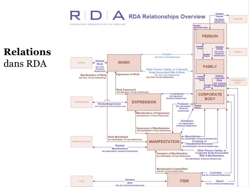 Relations dans RDA.