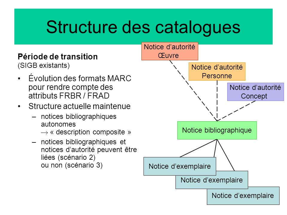 Structure des catalogues