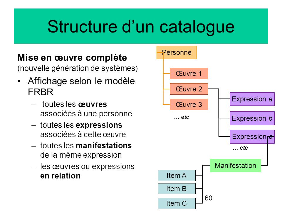Structure d'un catalogue