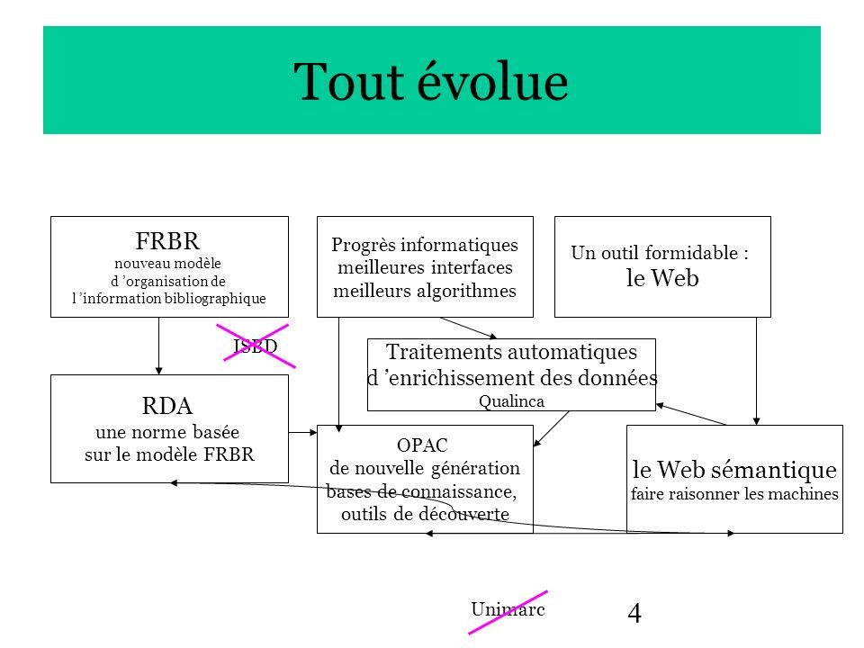 Tout évolue FRBR le Web RDA le Web sémantique Traitements automatiques