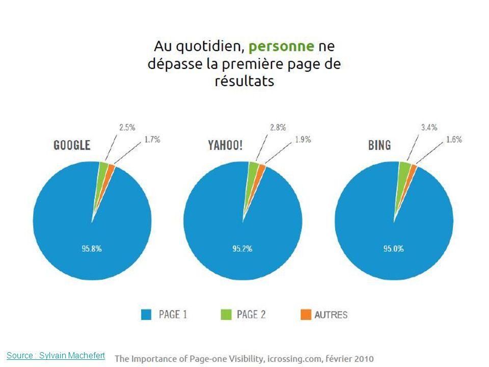Cette étude de l'organisme Icrossing de 2010 montre que 95% des internautes s'arrêtent à la 1ère page de résultats.