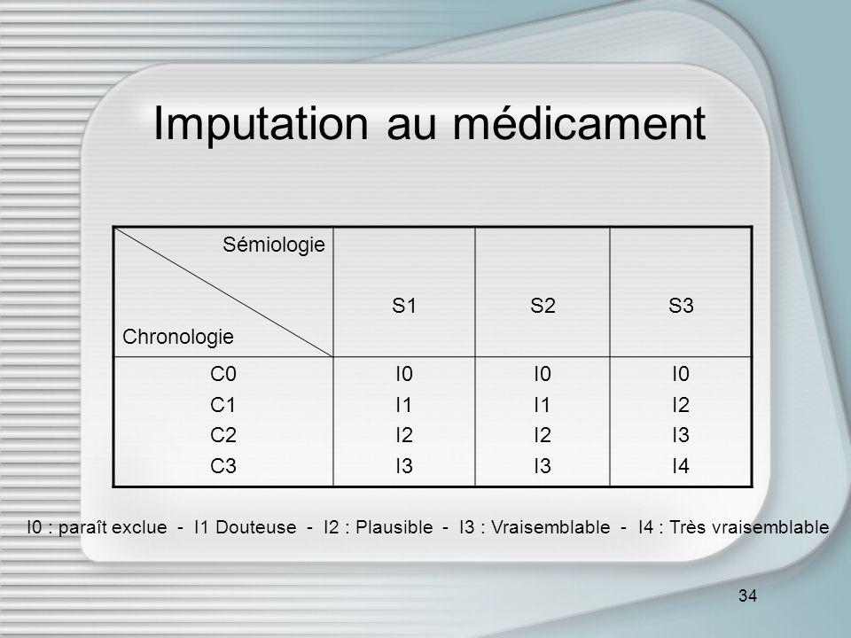 Imputation au médicament