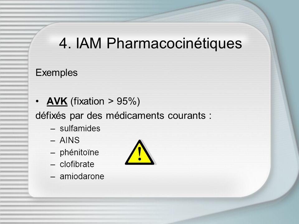 4. IAM Pharmacocinétiques
