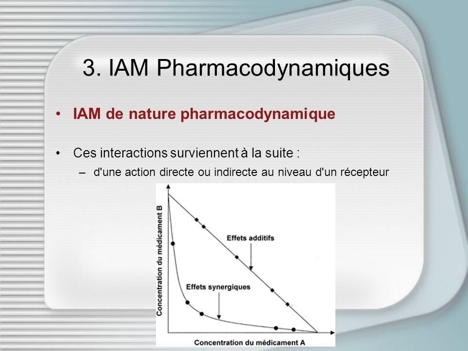 3. IAM Pharmacodynamiques