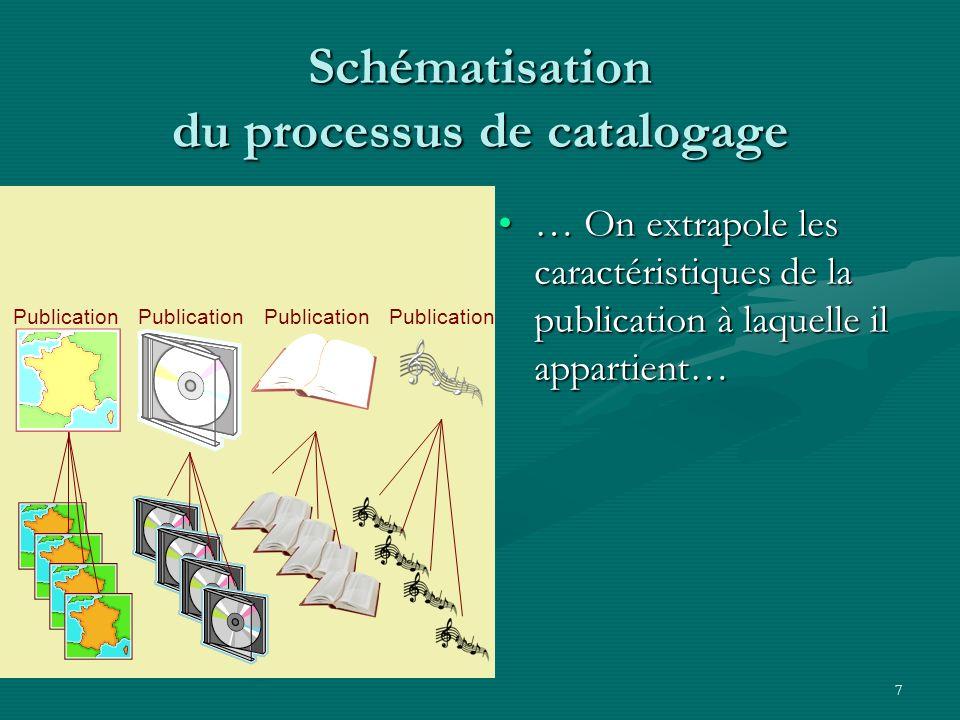 Schématisation du processus de catalogage