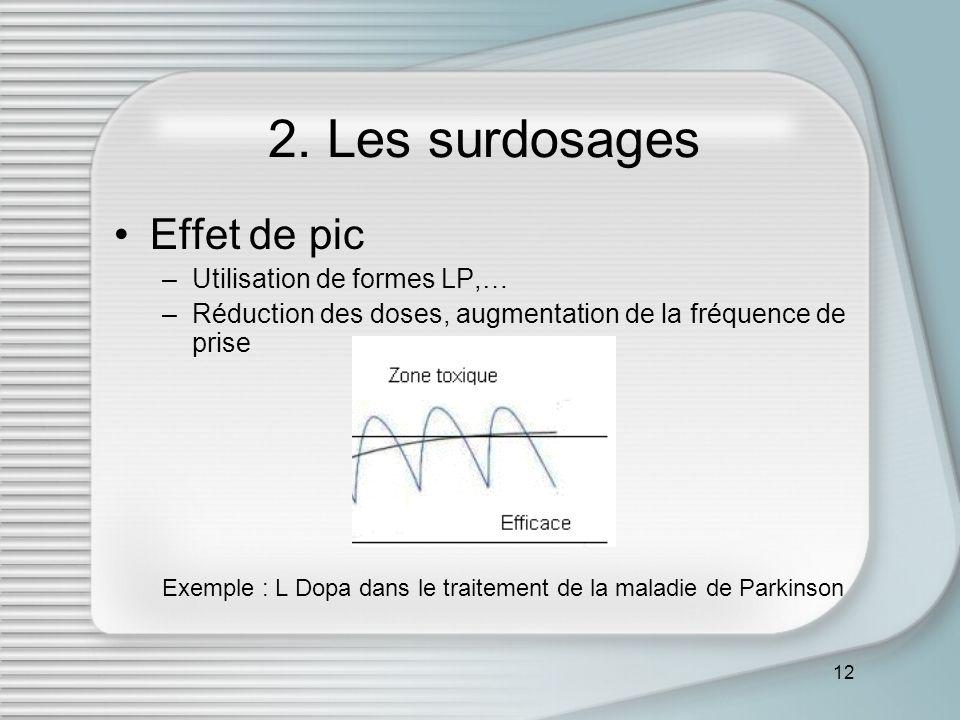 2. Les surdosages Effet de pic Utilisation de formes LP,…