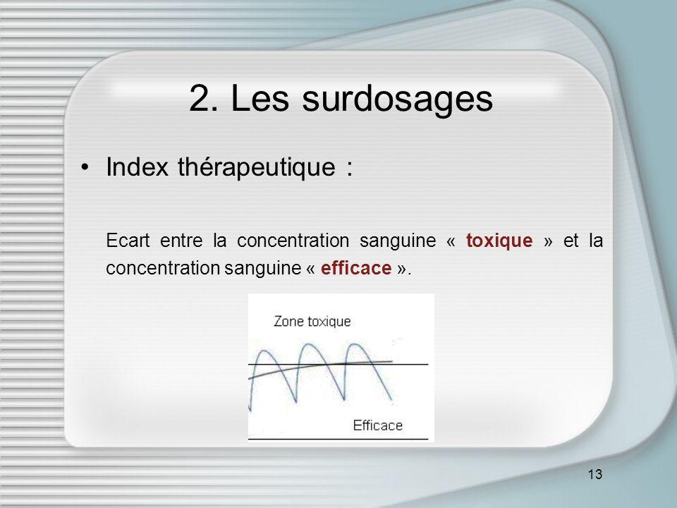 2. Les surdosages Index thérapeutique :
