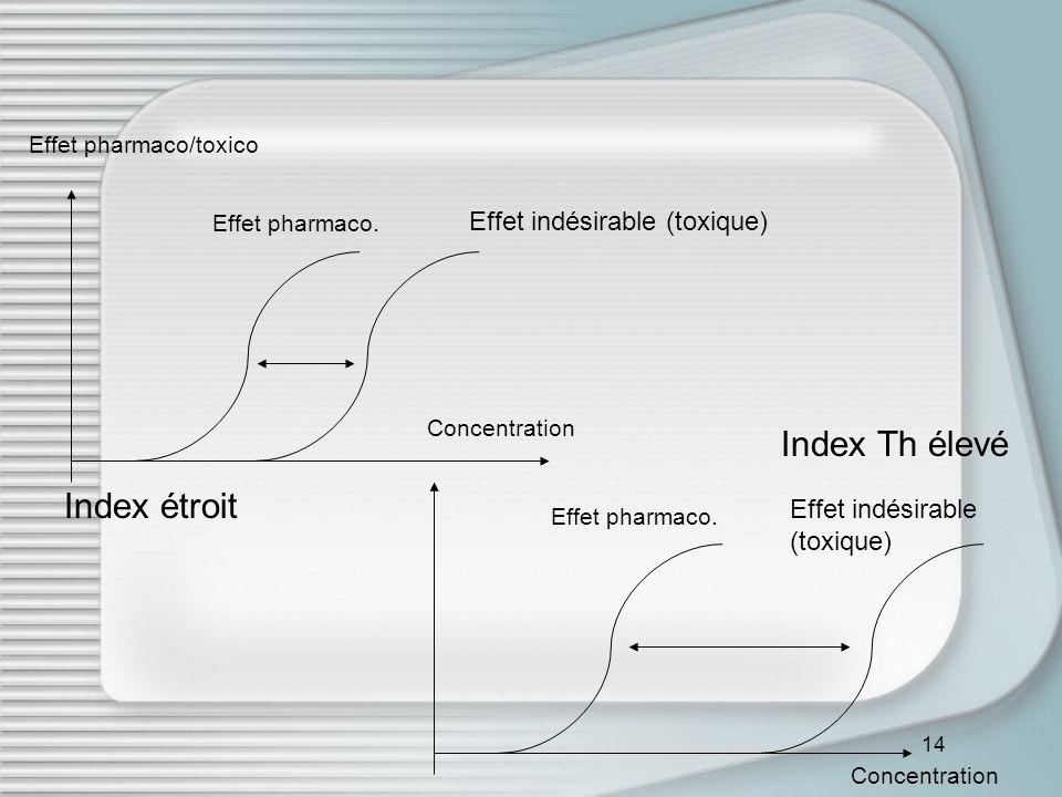 Index Th élevé Index étroit Effet indésirable (toxique)