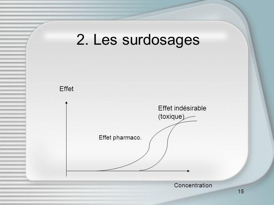 2. Les surdosages Effet Effet indésirable (toxique) Effet pharmaco.
