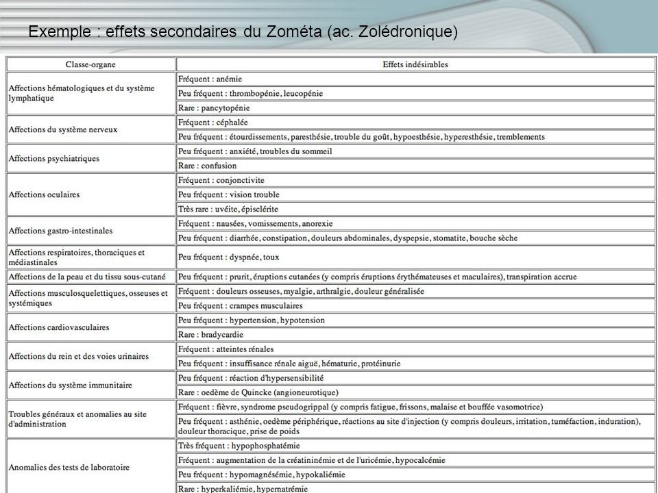 Exemple : effets secondaires du Zométa (ac. Zolédronique)