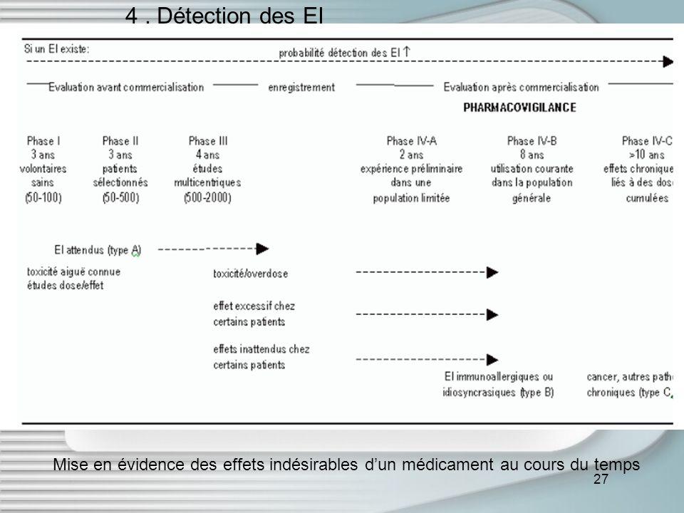 4 . Détection des EI Mise en évidence des effets indésirables d'un médicament au cours du temps