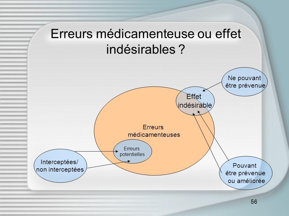 Erreurs médicamenteuse ou effet indésirables