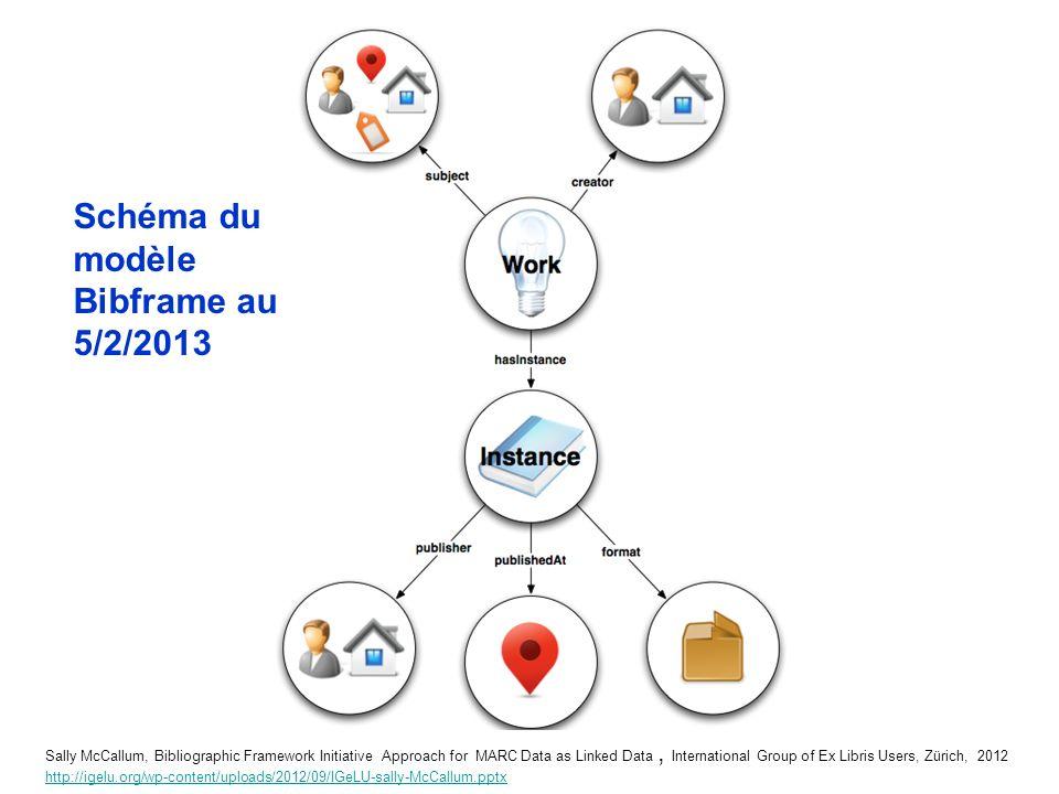 Schéma du modèle Bibframe au 5/2/2013