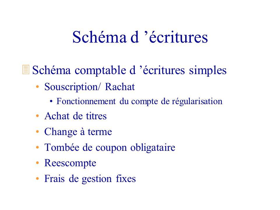 Schéma d 'écritures Schéma comptable d 'écritures simples