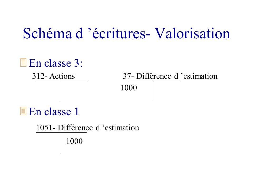 Schéma d 'écritures- Valorisation