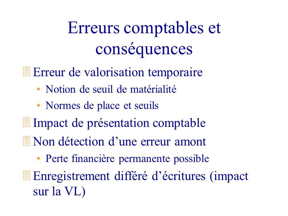 Erreurs comptables et conséquences