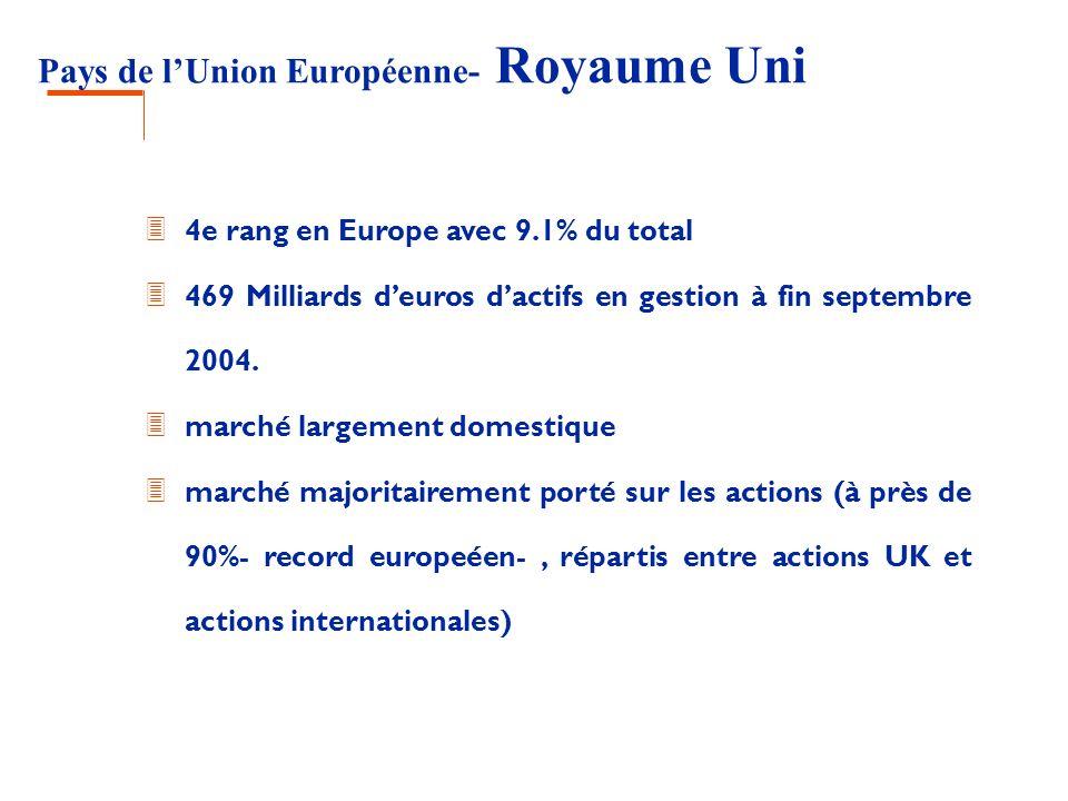 Pays de l'Union Européenne- Royaume Uni