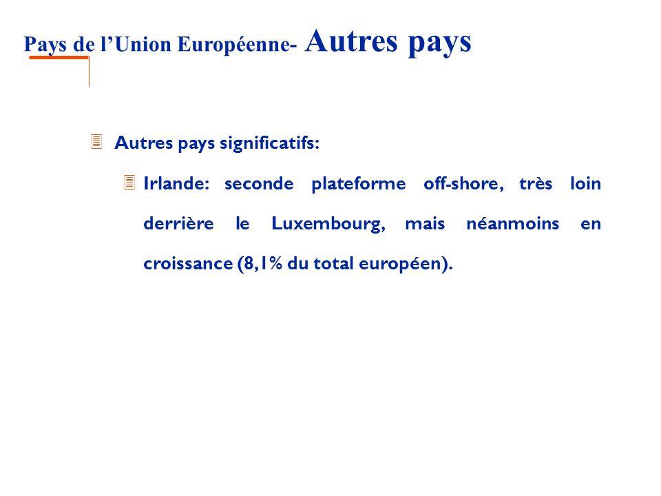 Pays de l'Union Européenne- Autres pays