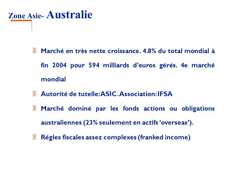 Zone Asie- Australie Marché en très nette croissance. 4.8% du total mondial à fin 2004 pour 594 milliards d'euros gérés. 4e marché mondial.