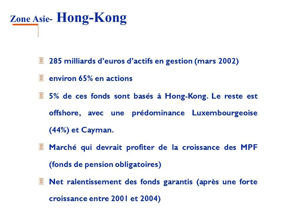 Zone Asie- Hong-Kong 285 milliards d'euros d'actifs en gestion (mars 2002) environ 65% en actions.