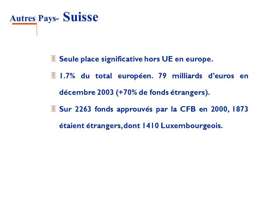 Autres Pays- Suisse Seule place significative hors UE en europe.