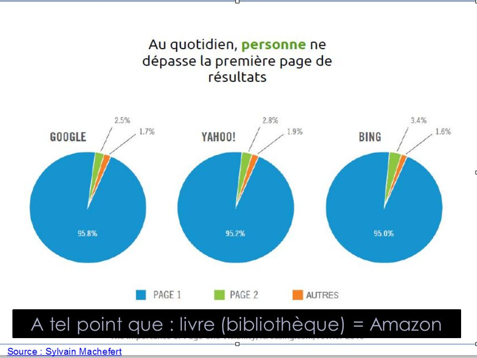 A tel point que : livre (bibliothèque) = Amazon