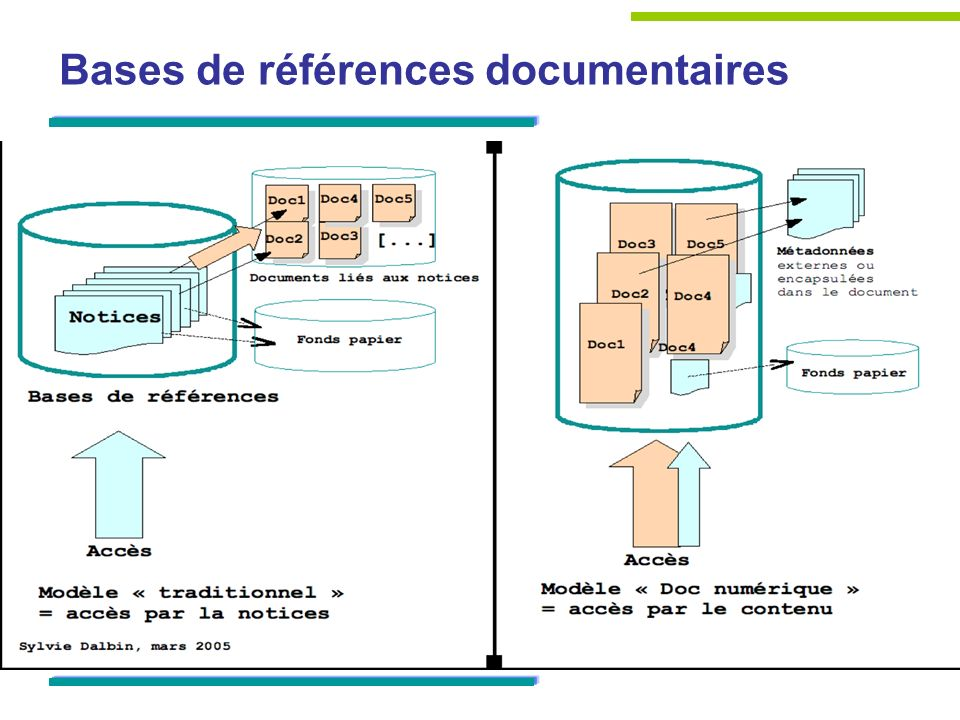 Bases de références documentaires