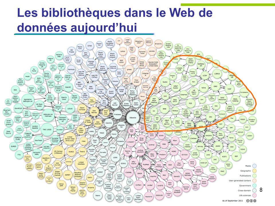 Les bibliothèques dans le Web de données aujourd'hui