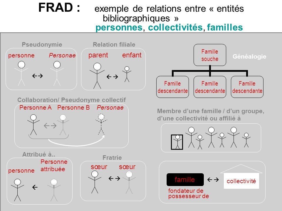 FRAD :. exemple de relations entre « entités bibliographiques »