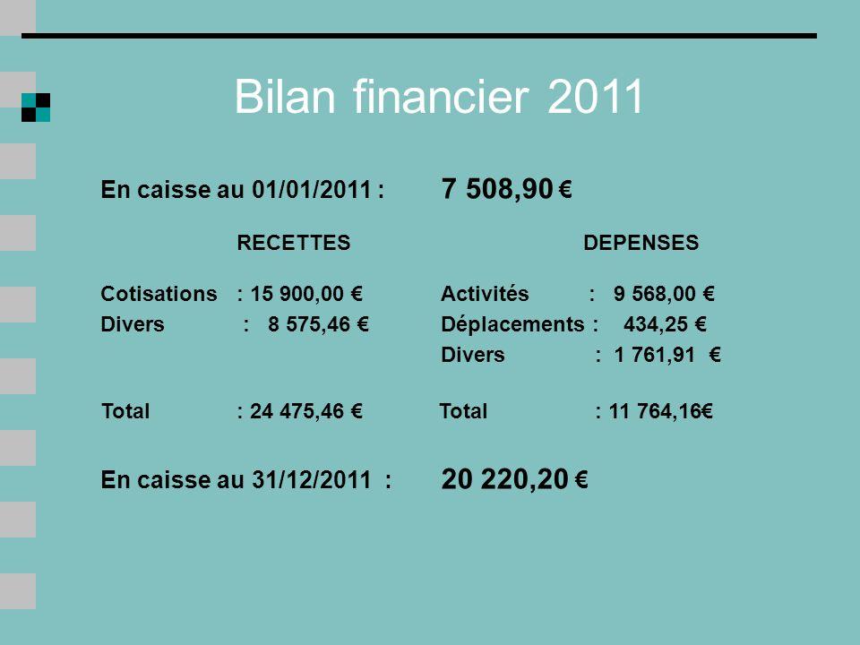 Bilan financier 2011 En caisse au 01/01/2011 : 7 508,90 €