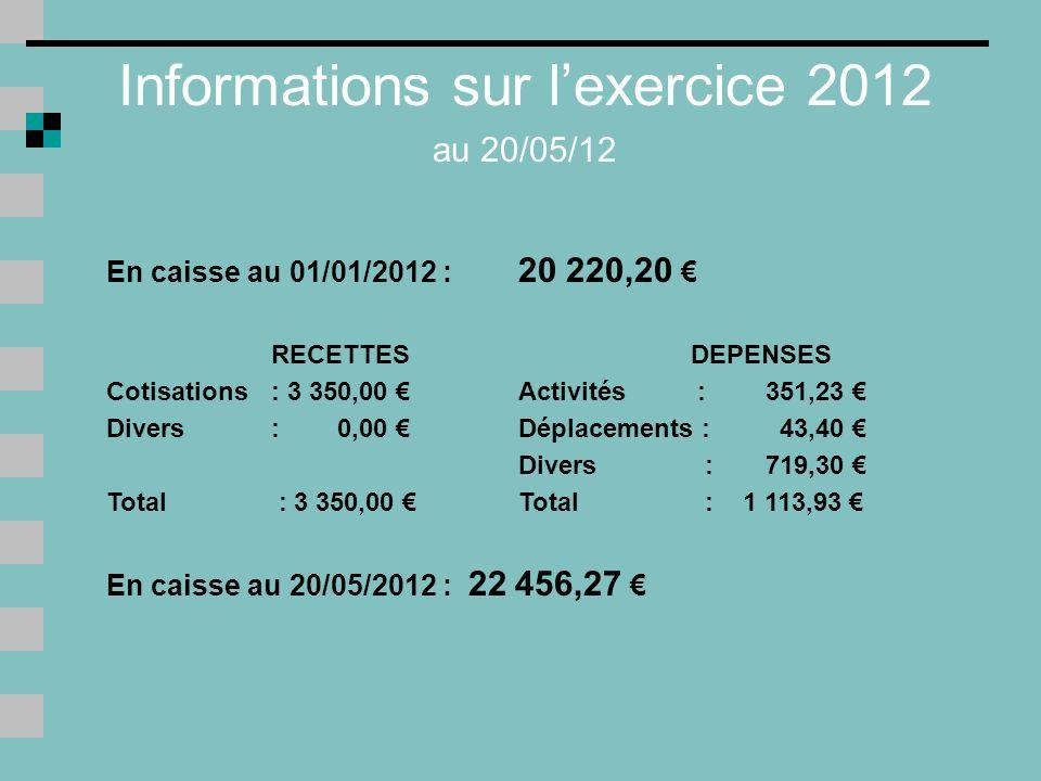 Informations sur l'exercice 2012 au 20/05/12