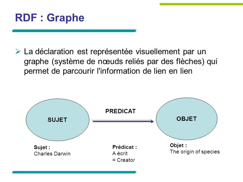 RDF : Graphe