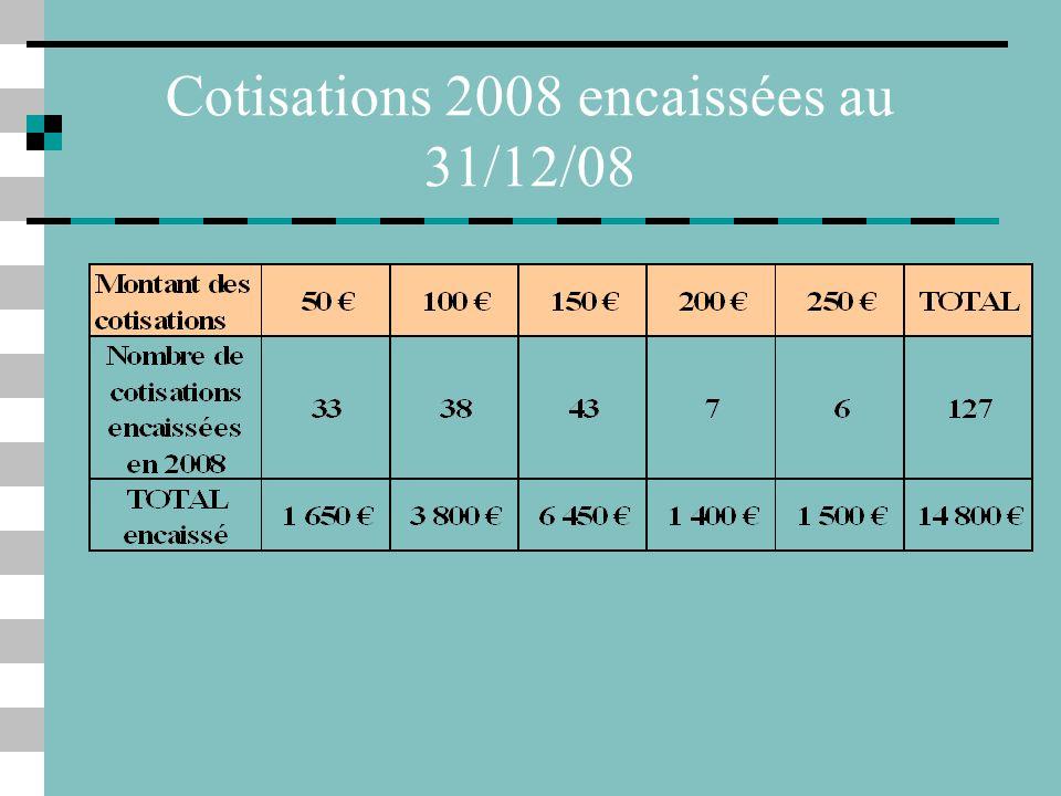 Cotisations 2008 encaissées au 31/12/08