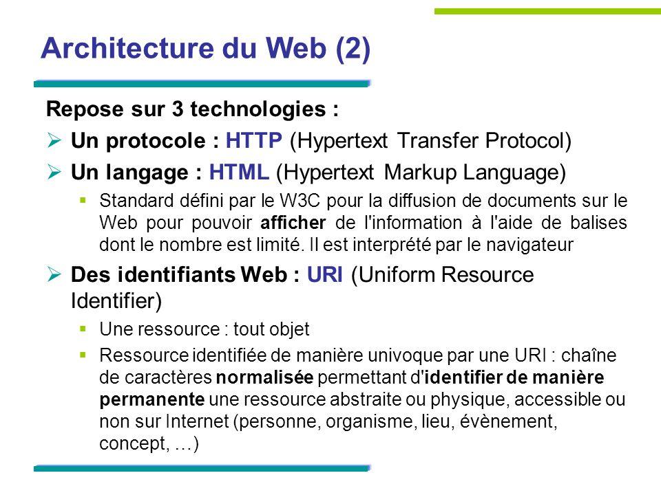 Architecture du Web (2) Repose sur 3 technologies :