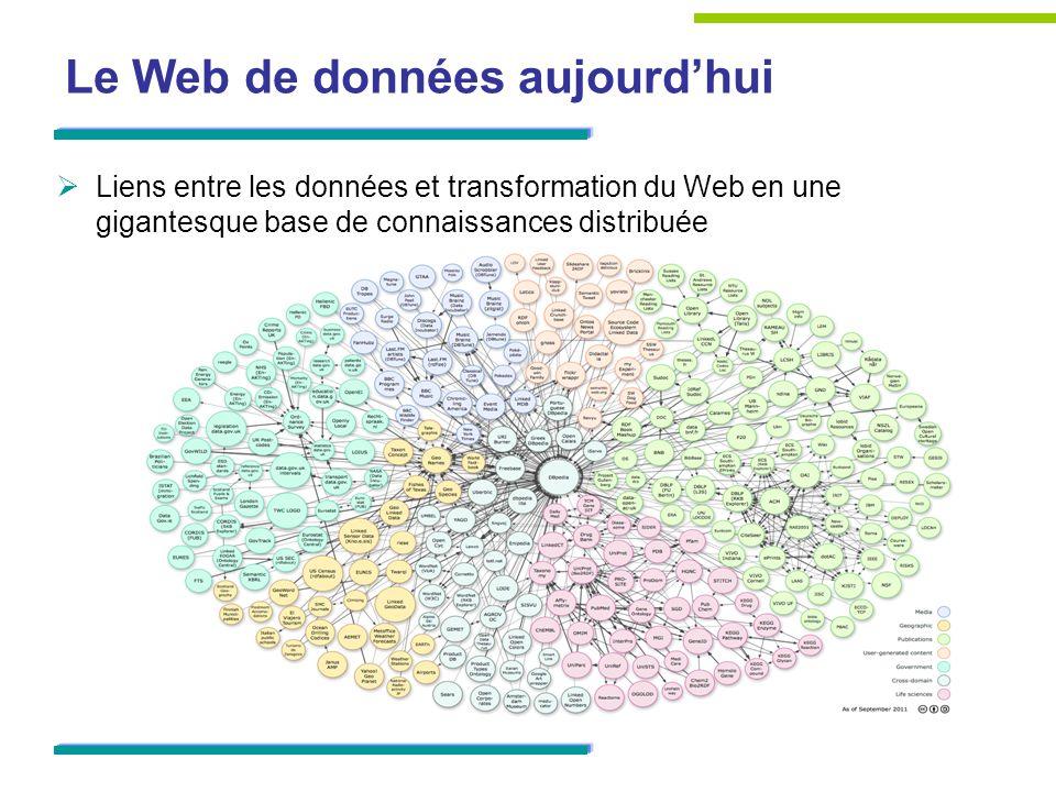 Le Web de données aujourd'hui