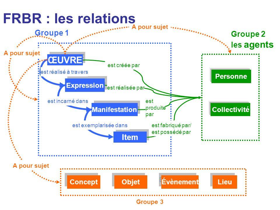 FRBR : les relations ŒUVRE Groupe 1 Groupe 2 les agents Item Personne
