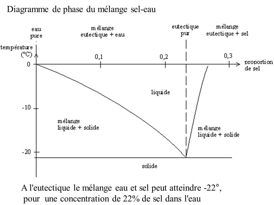 Diagramme de phase du mélange sel-eau