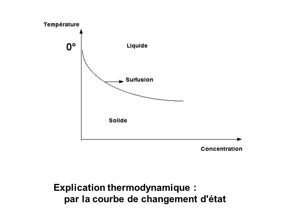Explication thermodynamique :