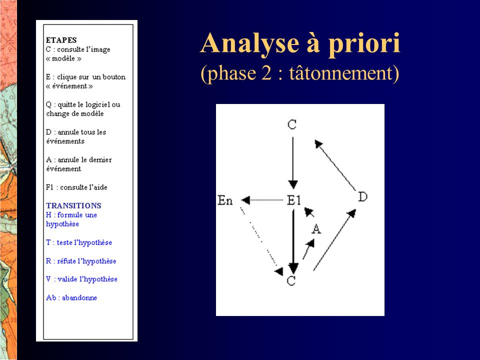 Analyse à priori (phase 2 : tâtonnement)