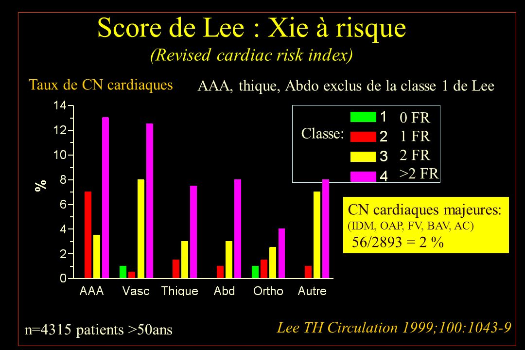 Score de Lee : Xie à risque (Revised cardiac risk index)